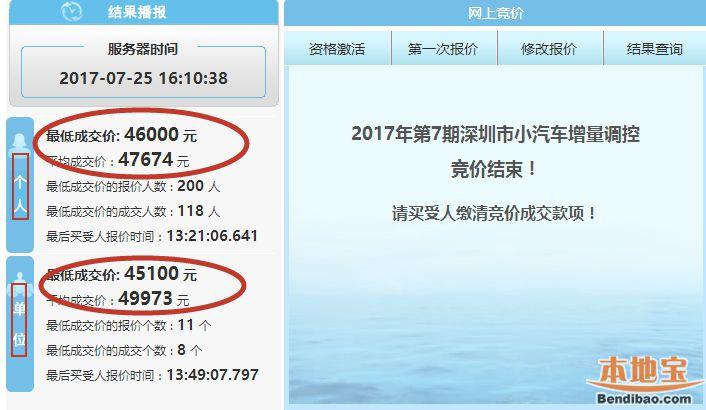 2017年第7期深圳车牌竞价结束 较上月平均成交价上涨