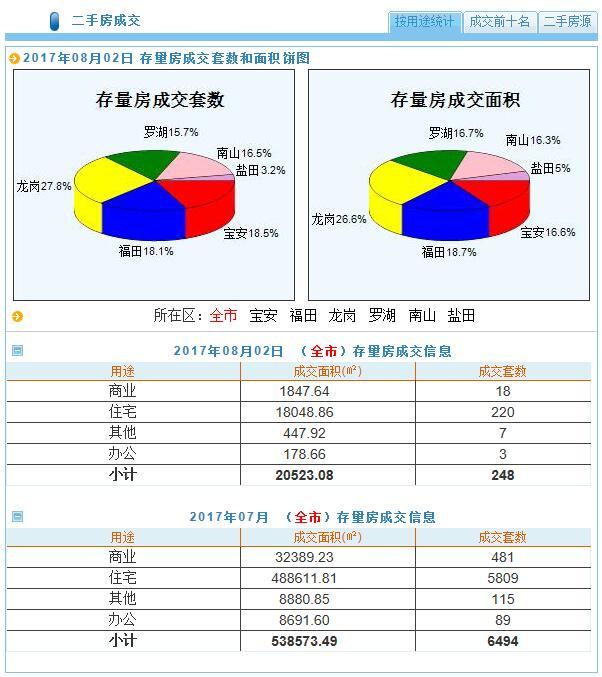 深圳新房成交量(每日更新)