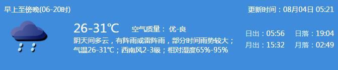 深圳天气(8.3):阴天间多云 有阵雨或雷阵雨 气温26-31℃