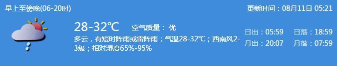 深圳天气(8.11):多云 有短时阵雨或雷阵雨 气温28-32℃