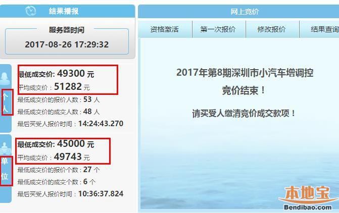 2017年第8期深圳车牌竞价结束 个人均价上涨3600
