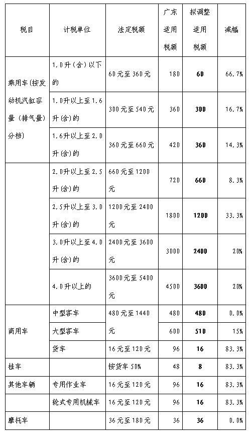 2017广东省车船税征收将推出最新标准 最高降