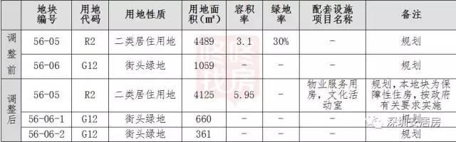 深圳盐田区将新建保障房 建在豪宅旁占地4125㎡