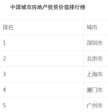 北京房价均降1万 2017深圳房价是涨是跌(附最新房价走势图)