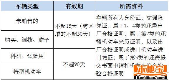 深圳临时车牌办理指南 有效期 材料 地点 粘贴