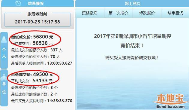 2017年第9期深圳车牌竞价结束 平均成交价上涨七千