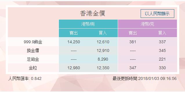 香港周大福今日金价多少钱一克?周大福香港金价查询(每日更新)