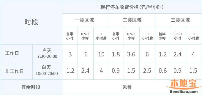 深圳路边停车收费标准(区域+时间段+缴费途径