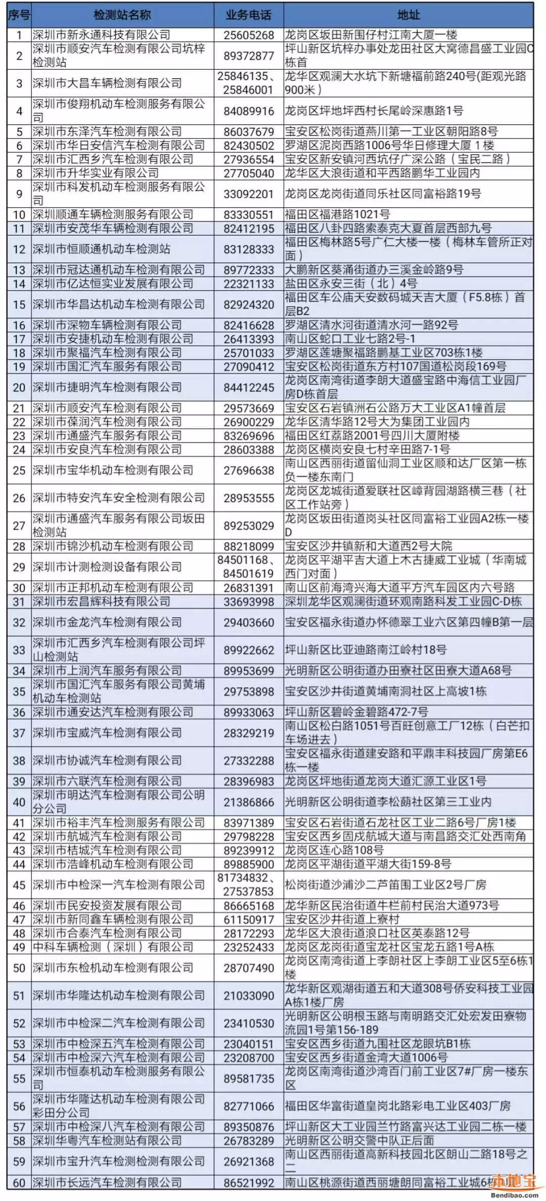 深圳车辆年审地址大全(上班时间及联系体例