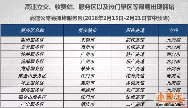 二广高速公路应急车道_广东2018春运避堵指引(车流高峰+高速拥堵路段预测) - 深圳本地宝