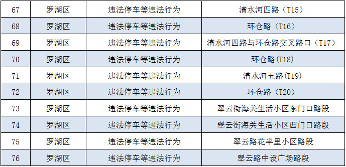深圳新一批电子眼上线 附具体位置