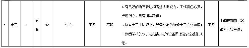 深圳龙岗区人力资源局招聘工作人员 不限专业