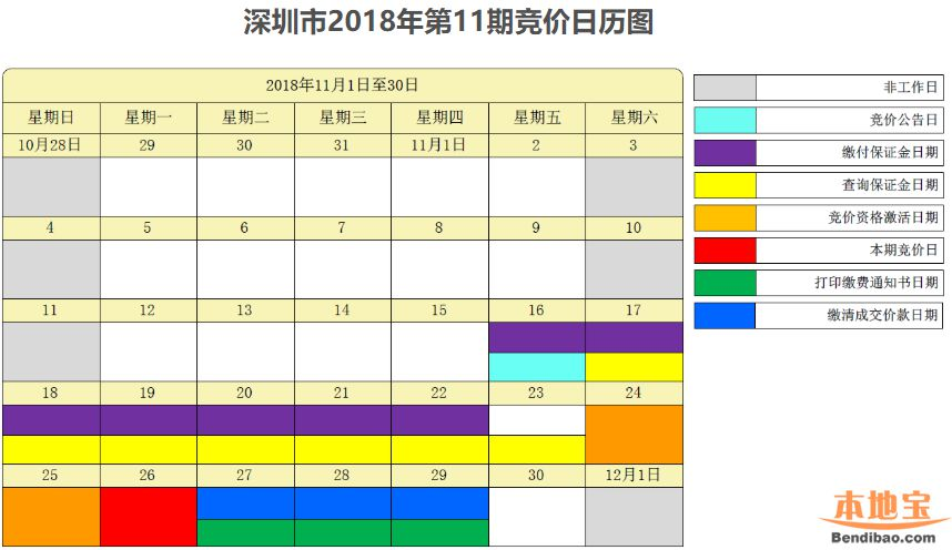 2018年11月深圳车牌竞价日历表一览 重要时间要记得