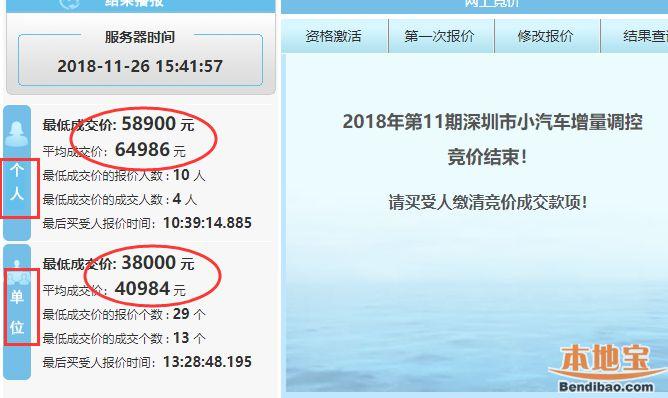 2018年第11期深圳车牌竞价结束 个人成交价上涨3千多