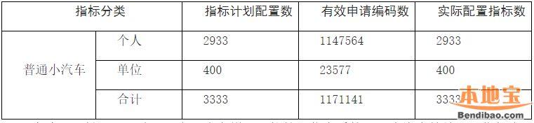 深圳市个人小汽车增量指标申请表