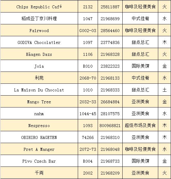 香港圆方购物中心餐饮有什么好吃的?