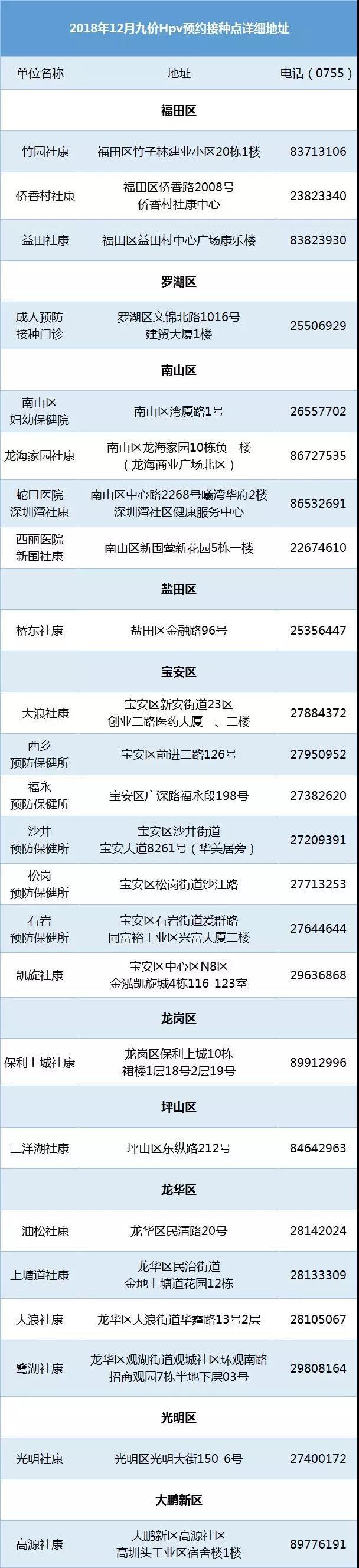 2018年12月深圳九价HPV疫苗将于25日摇号 深圳十区都有苗