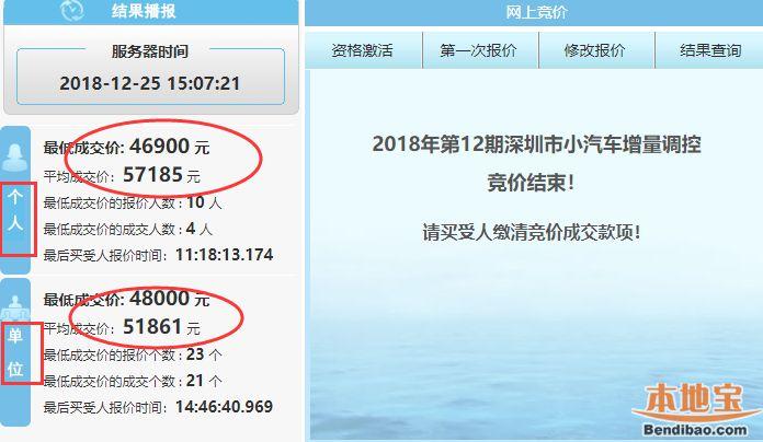 深圳2018年第12期车牌竞价结束 个人成交价大幅下跌