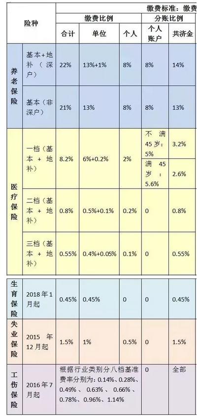 2018年12月起 深圳社保缴费比例及缴费基数调整