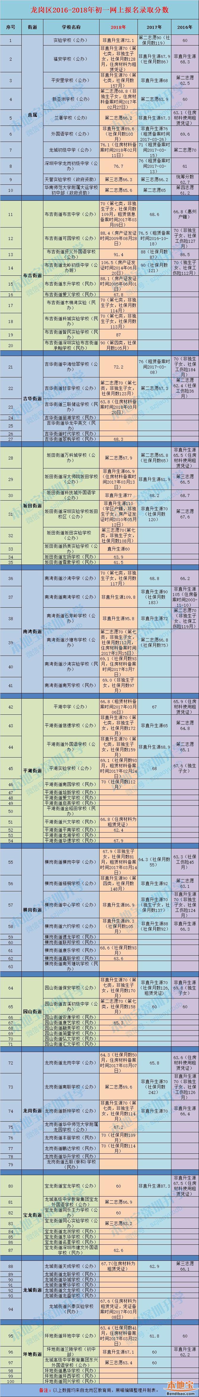 2018年龙岗各学校初一录取分数线持续更新(最低积分)