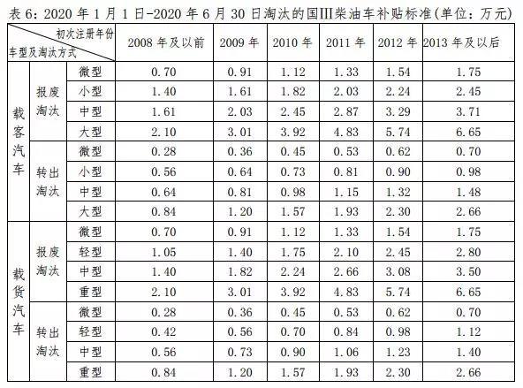 2019年1月1日起 深圳注销的国一汽油车补贴取消