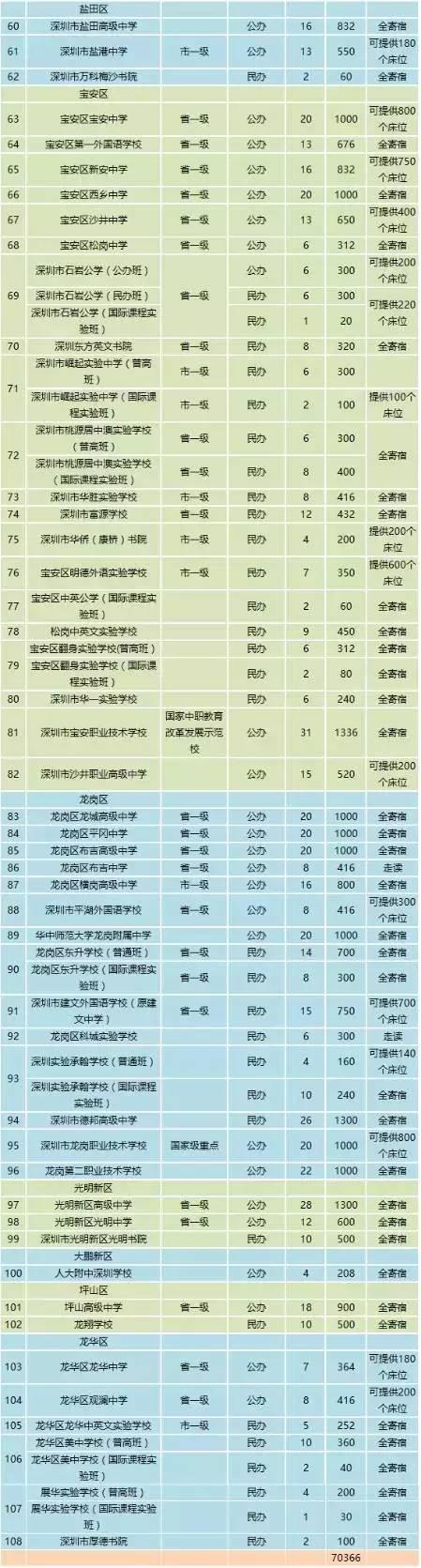 深圳普通高中今年招收38800人 约占应届毕业生46.5%