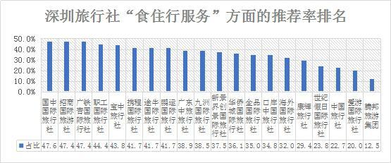 深圳NPS口碑排行榜