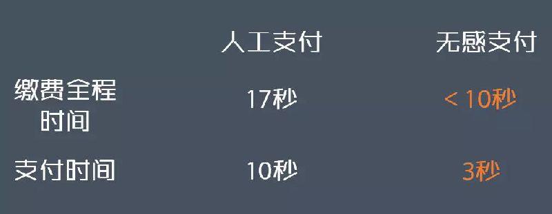 下月起 深圳高速可无感支付