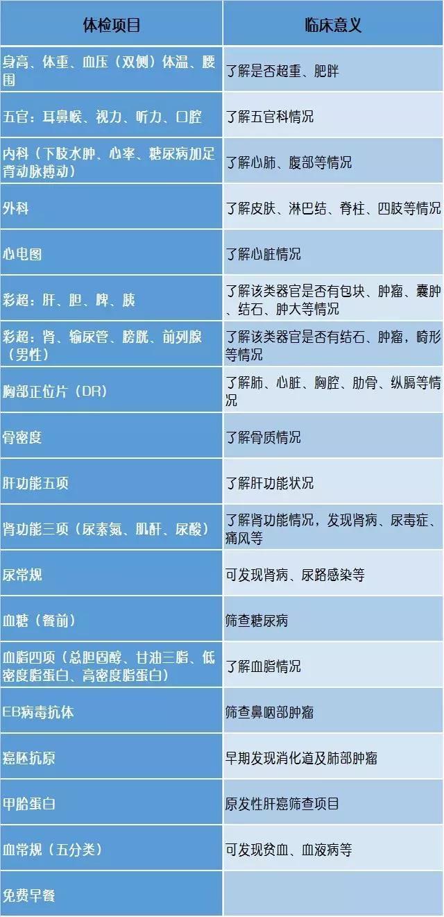 深圳罗湖60岁以上长者免费体检