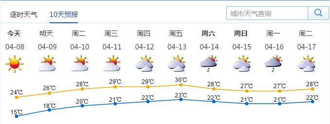 4月8日起可见阳光 接下来一周深圳又直冲30℃