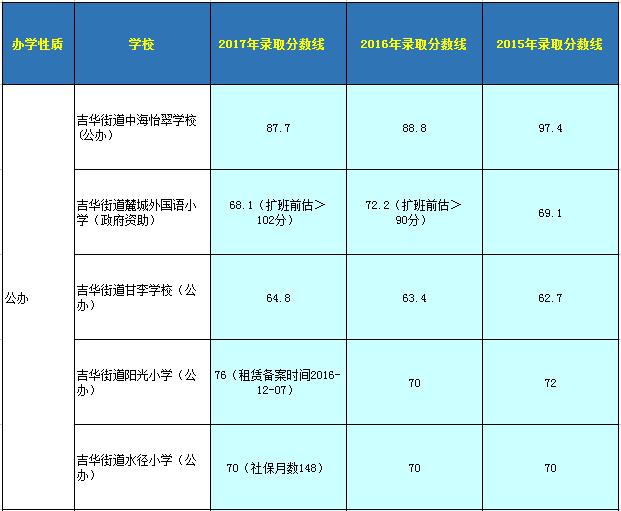 龙岗区小一入学优点汇总分数线录取-深圳办事易-深圳女生初中生自己积分要的写对评语图片
