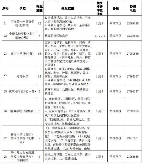2018宝安初一学位申请政策正式公布 独生子女加90分