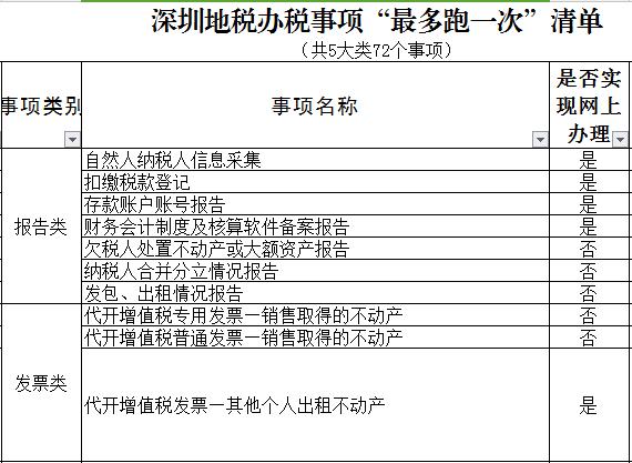 深圳人以后办税这些事项最多跑一次 含72项事项
