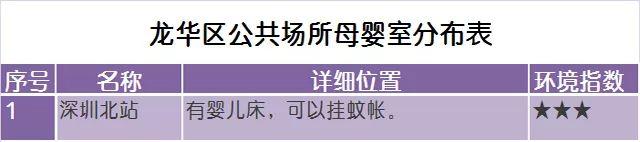 深圳将建800间以上母婴室 附目前深圳母婴室分布图