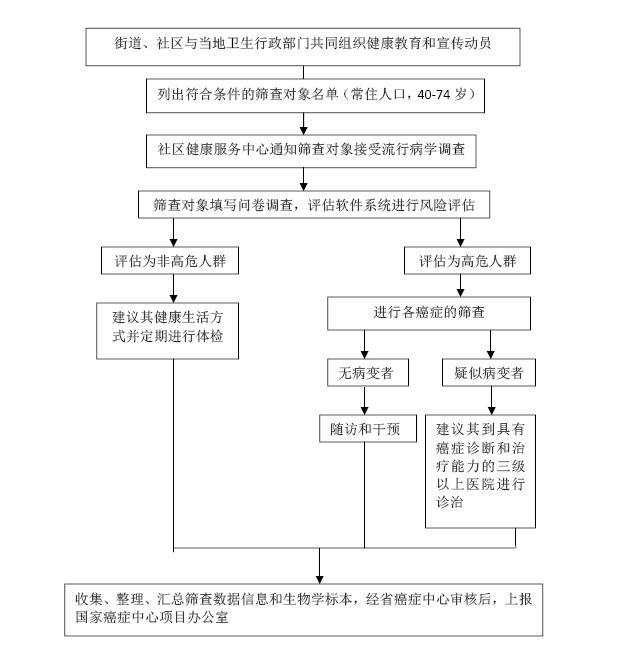 深圳市第24届全国肿瘤防治宣传周活动