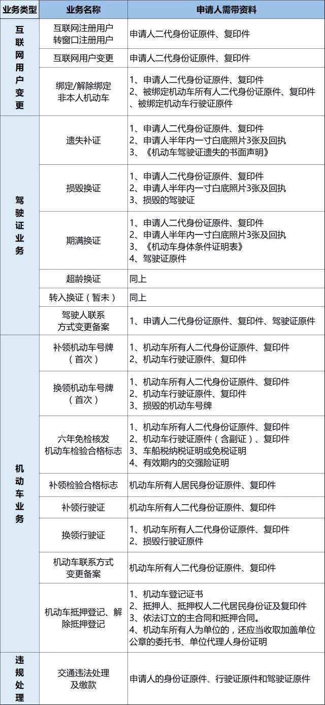 深圳车管业务可以在邮政网点办理了 附办理地址