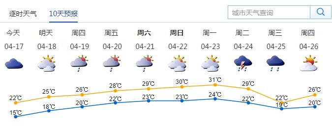 3月17日深圳天气 零星小雨转多云