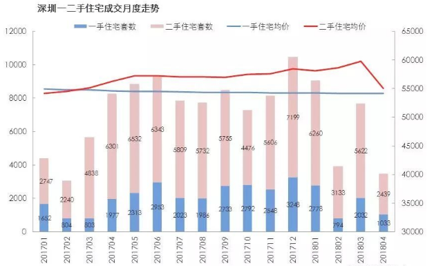 深圳新居成交面积超3万�O 二手房议价空间变大