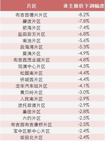 深圳新居成交面积超3万平 二手房议价空间变大
