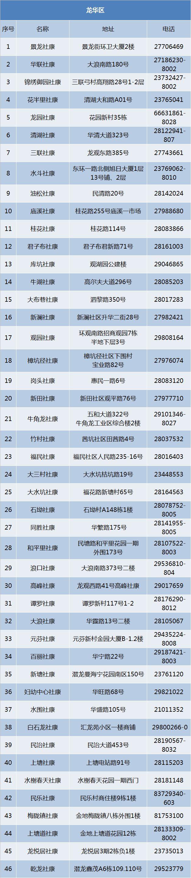 深圳龙华哪里可以接种宫颈癌疫苗