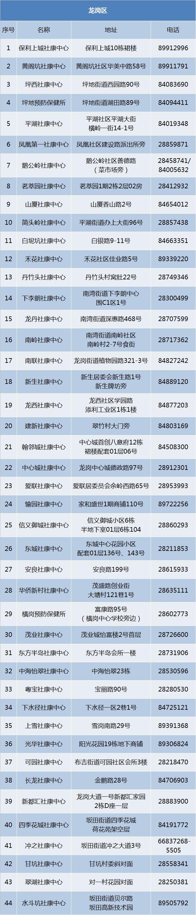 深圳龙岗区哪里可以接种HPV疫苗