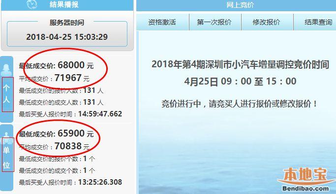 深圳2018年第4期车牌竞价结束 个人均价涨回7万多