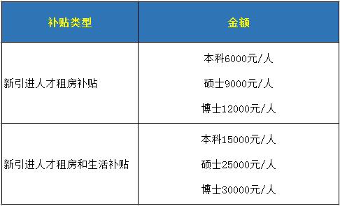 深圳市新引进人才租房补贴申请指南