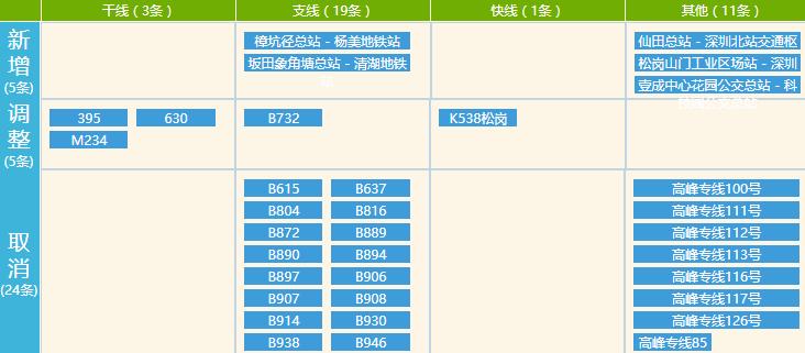 深圳2018年第一批公交规划方案意见稿出炉 拟调整73条线路