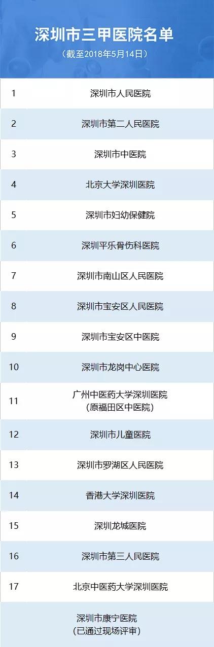 深圳将再添一所三甲医院 深圳三甲医院名单