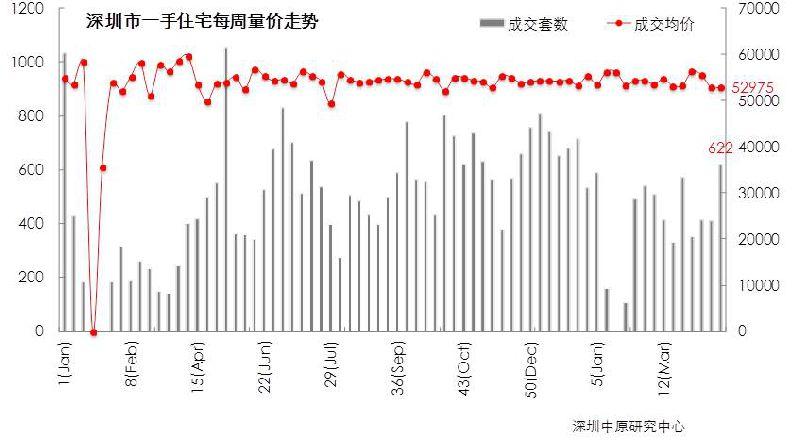 深圳一手房量价齐跌 二手房成交增长超五成