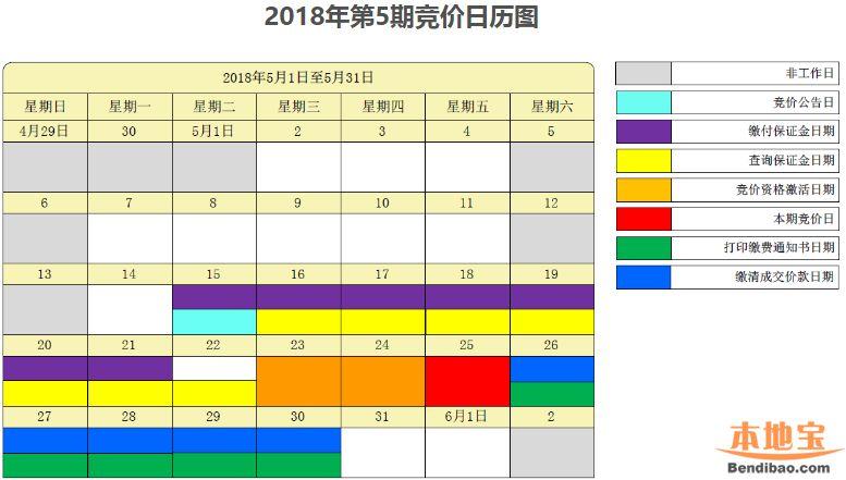 深圳2018年第5期车牌竞价指南(数量 时间 流程)