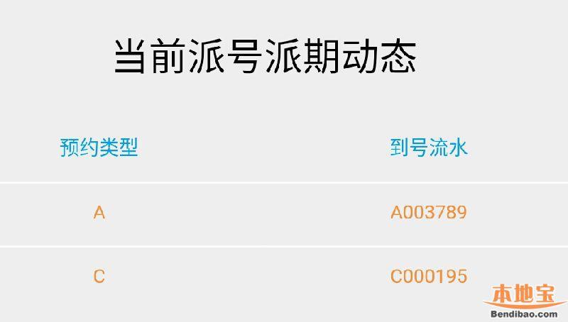 深圳车辆报废预约系统排队派号进度情况(每日更新)