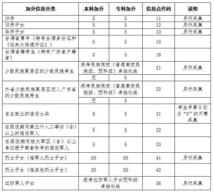 2018年广东高考考生加分、优先录取资格申请指引
