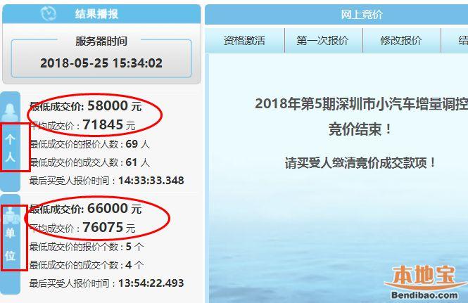 2018年第5期深圳车牌竞价结束 个人成交价全面下跌